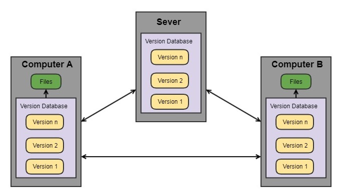 distributed_vcs